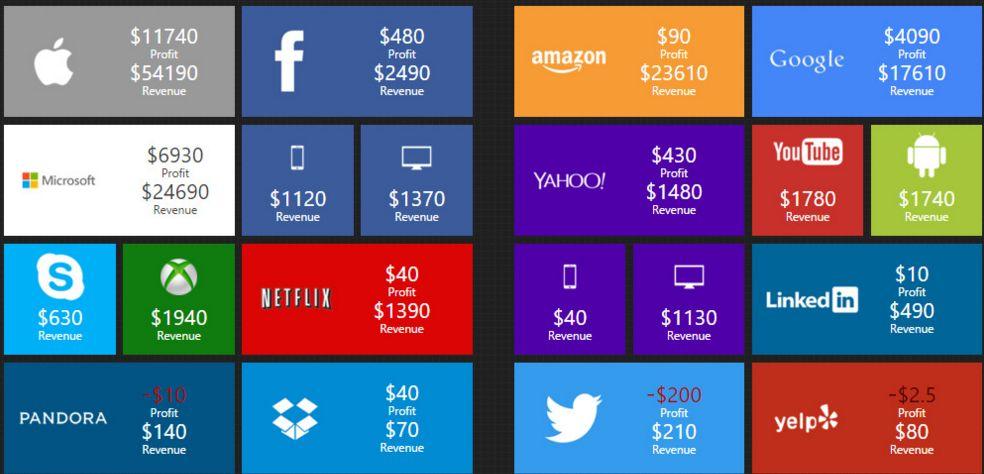 profitti aziende tech