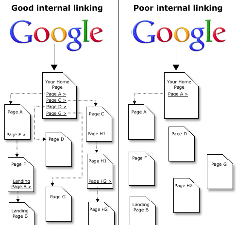 link interni seo