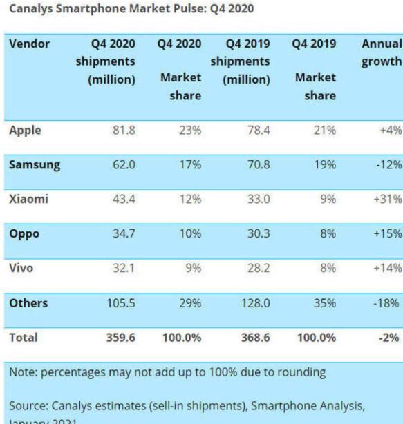 classifica smartphone venduti