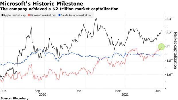 La società ha raggiunto una capitalizzazione di mercato di $ 2 trilioni